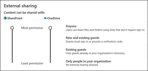 SharePoint - External Sharing