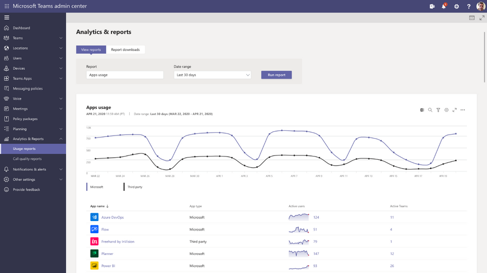 The New App analytics and reports experience: Teams app usage